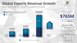 Newzoo_Esports_2015_Q3_Update_Revenue_Growth