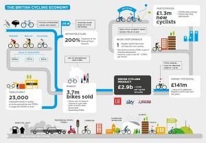 The British Cycling Economy