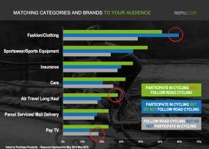 Matching categories and brands to your cycling audience