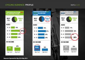 Cycling Audience Profile - Strive Sponsorship