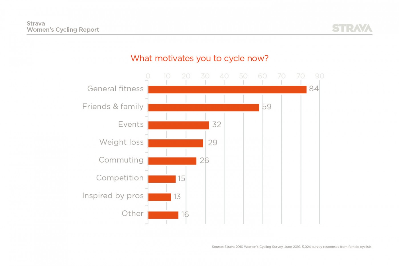 What motivates UK women to cycle