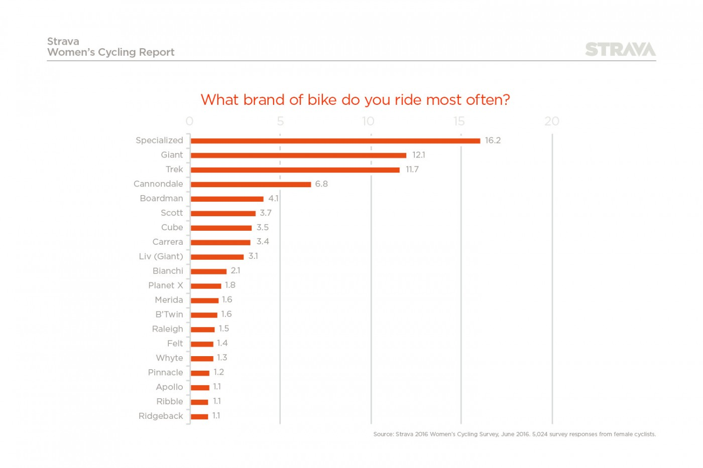 Most popular brands of bike owned by women in the UK