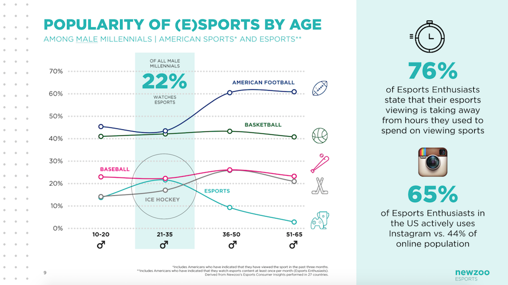 popularity-of-esports-by-age-v1