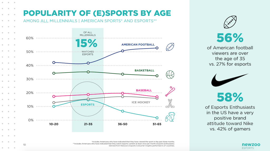 popularity-of-esports-by-age-v2