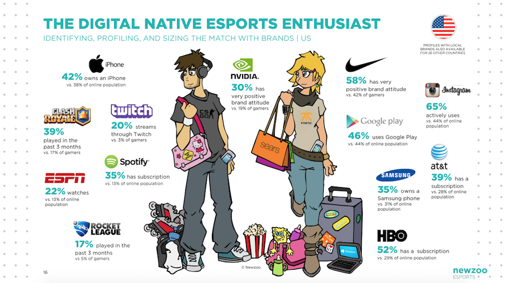 the-digital-native-esports-enthusiast