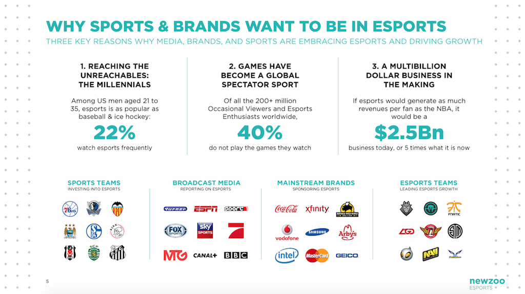 why-sports-and-brands-want-to-be-in-esports