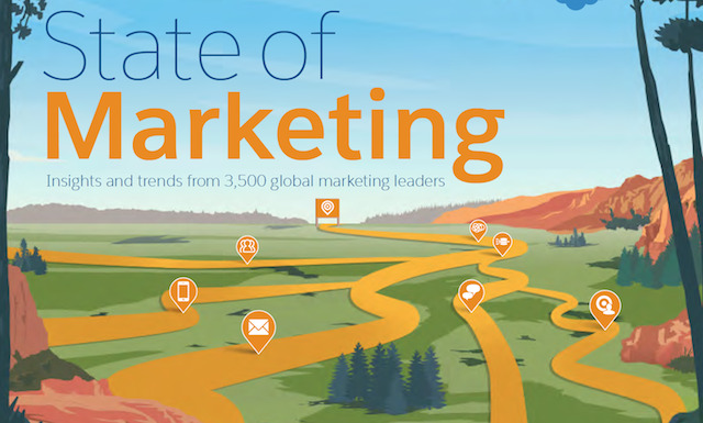State of Marketing Report – Insights and Trends from Global Marketing Leaders