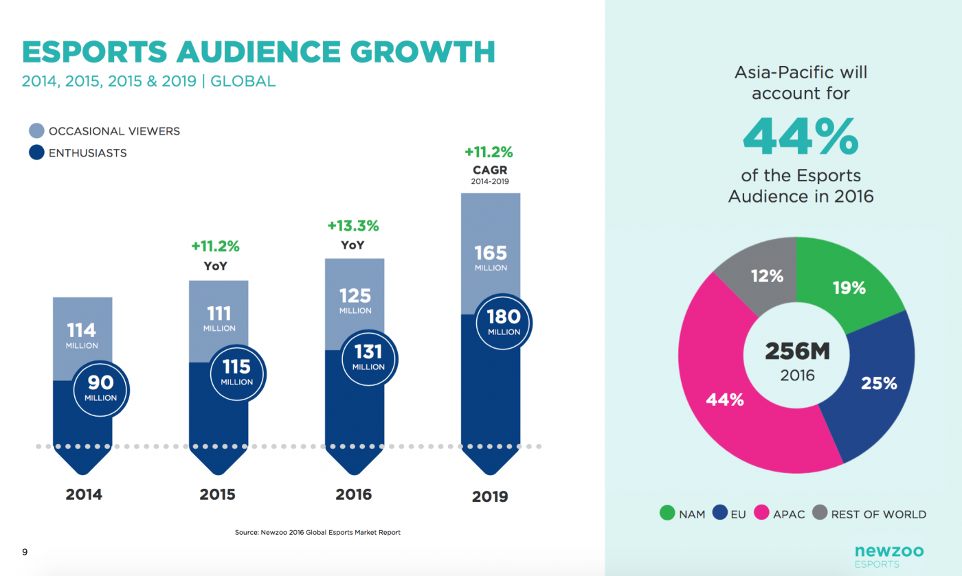 esports Audience Growth. Source: Newzoo 2016 Global esports Market Report