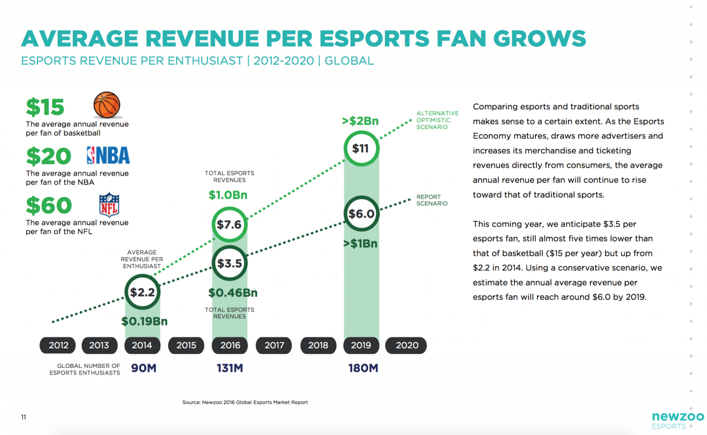 Average Revenue Per esports Fan. Source: Newzoo 2016 Global esports Market Report