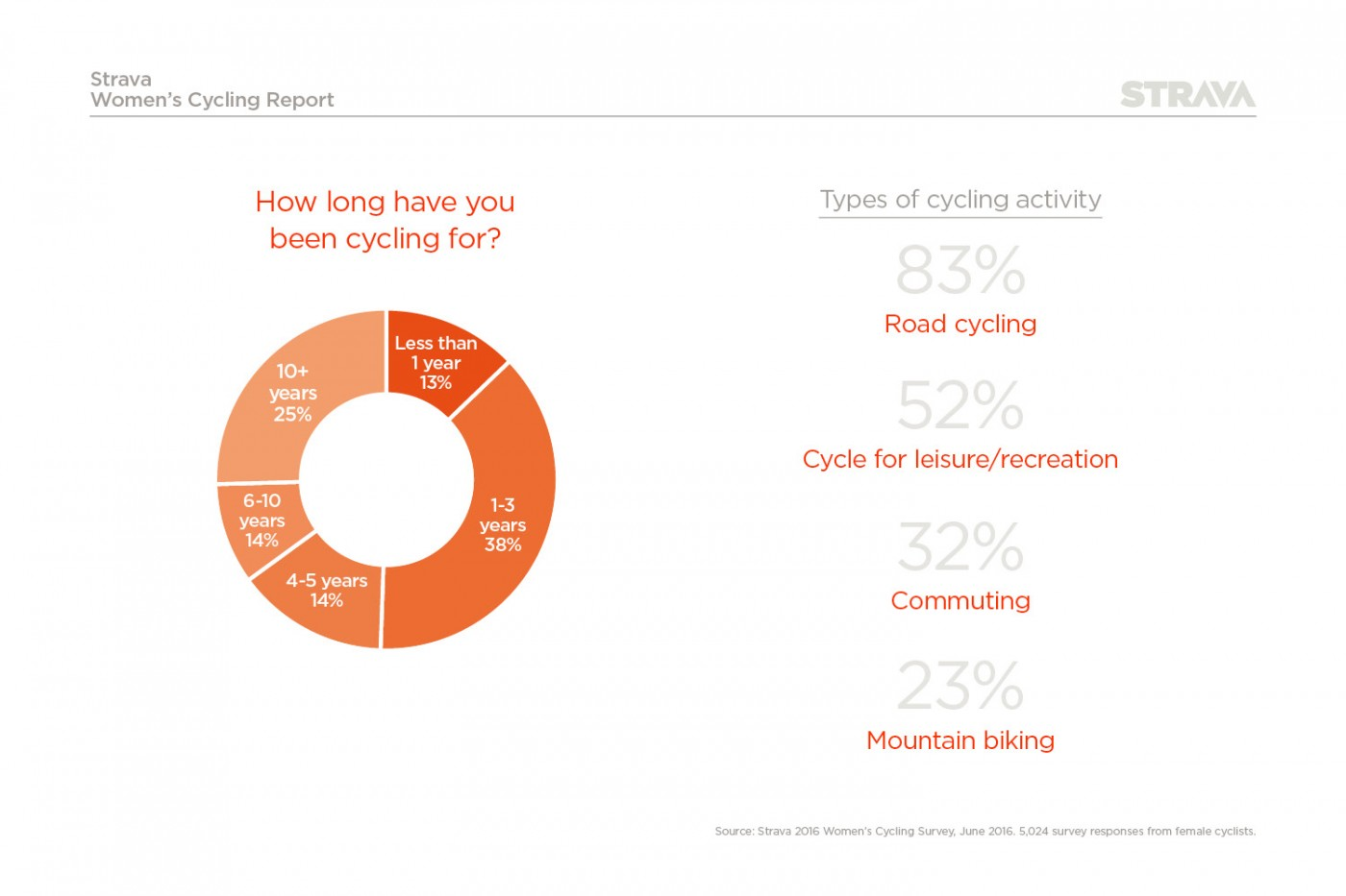 Type of UK women cycling activity