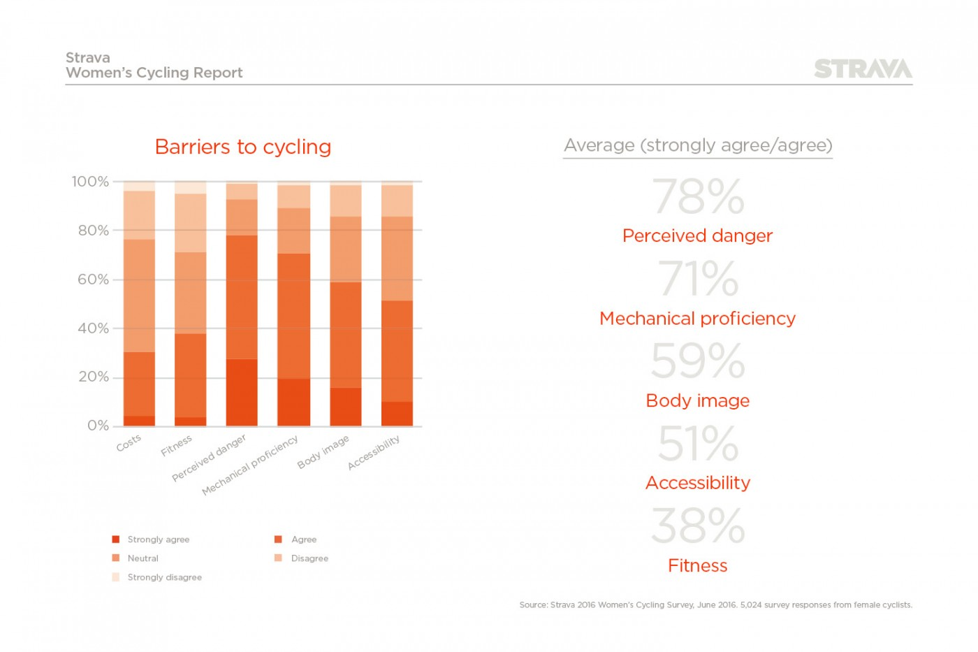 Perceived barriers to women cycling in the UK
