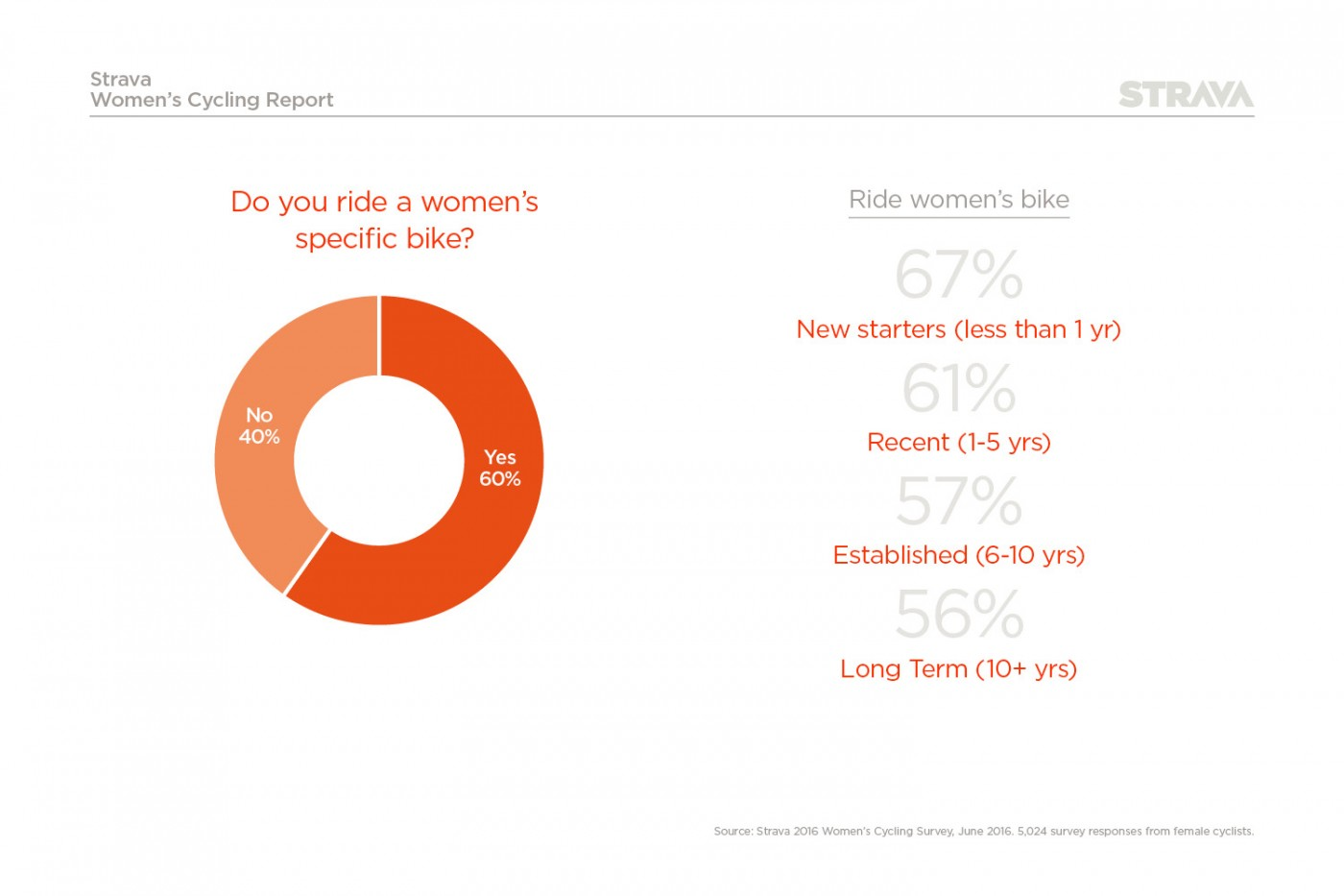 Type of bike ridden by women in the UK