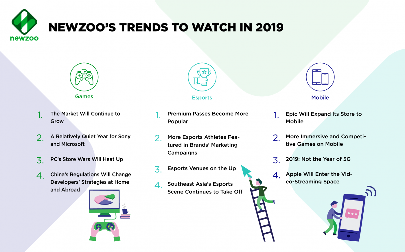 Esports, games and mobile trends in 2019